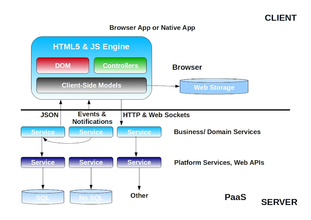 Architecture of a Modern Web Application