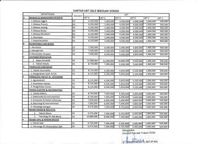 Daftar UKT 2015 Sekolah Vokasi UGM www.guntara.com