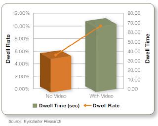 Alternativas estrategias con video o sin video:Dwell Rate