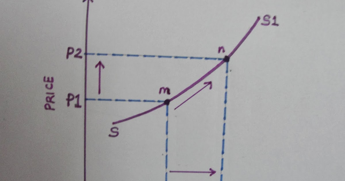 ... Movements along the Supply curve (Expansion and Contraction of Supply