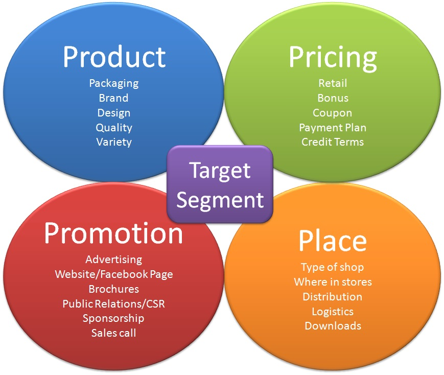 What Is Marketing Mix?