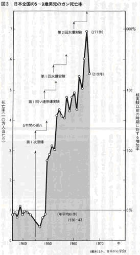 日本における5~9歳男児のガン死亡率
