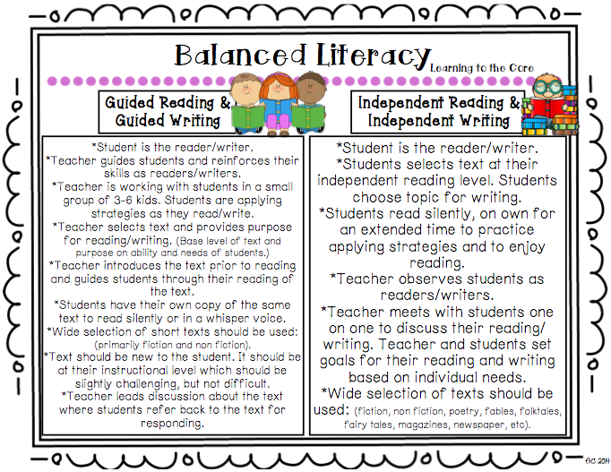 Image result for Balanced literacy components