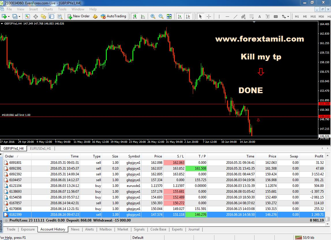 What is demo account of forex trading