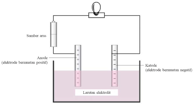 Susunan alat uji daya hantar listrik