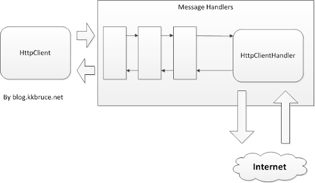 自訂訊息處理常式