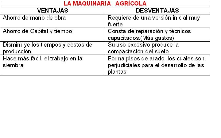 VENTAJAS Y DESVENTAJAS DE LA MAQUINARIA AGRICOLA
