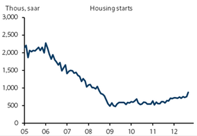 Housing starts boosted by FHA loans – Sober Look