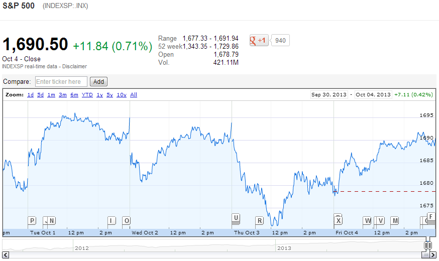 S&P 500 from 30 September 2013 through 4 October 2013 - Source: Google Finance