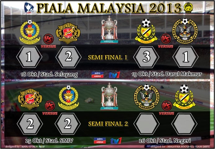 Keputusan Kelantan vs ATM 25 Oktober 2013 - Separuh Akhir Kedua Piala