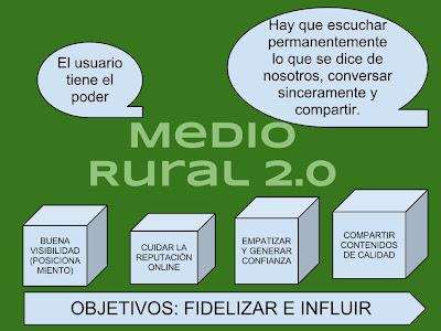 Medio Rural 2.0