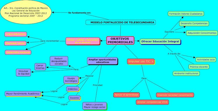 MODELO FORTALECIDO DE TELESECUNDARIA
