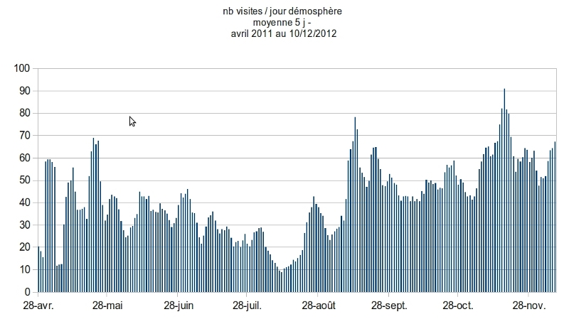 Stats Démosphère