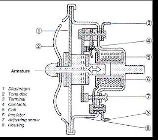 134 empatlawang online 2013 motorcycle rangkaian klakson dan cara sebutkan komponen komponen wiring harness at bakdesigns.co