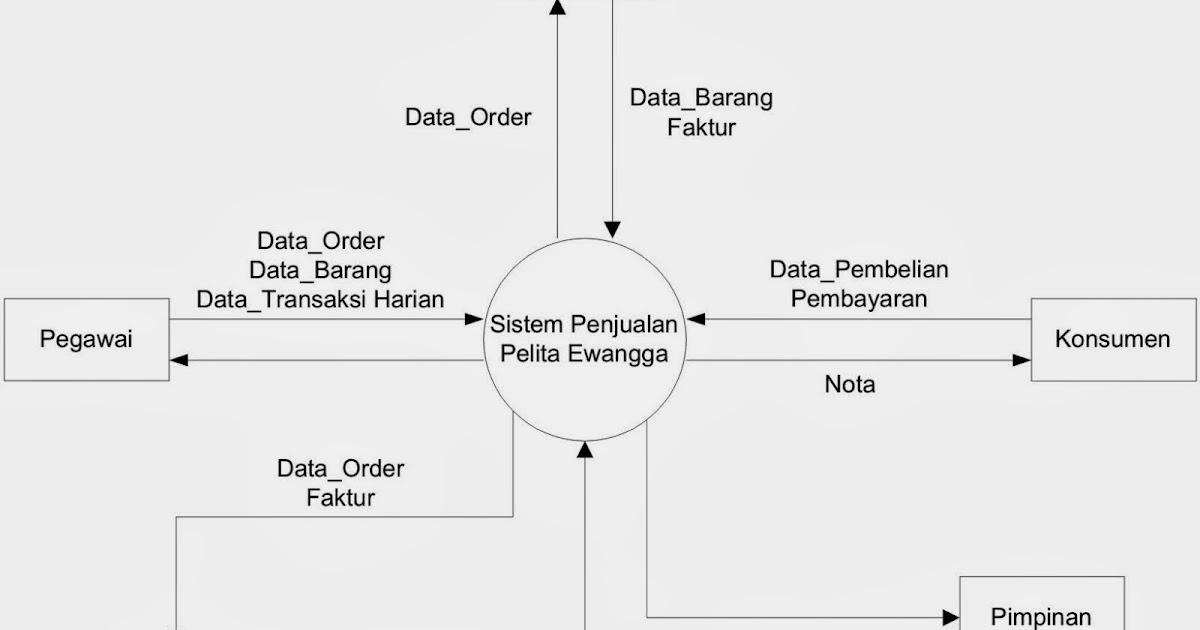 Rekayasa perangkat lunak diagram konteks ccuart Image collections