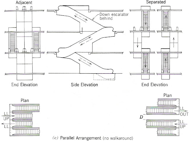 Escalator in parallel arrangement