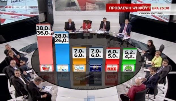 Τελικό Exit Poll: ΣΥΡΙΖΑ 36%-38% - ΝΔ 26%-28%