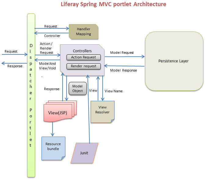 Liferay spring mvc portlet architecture well of java ccuart Choice Image