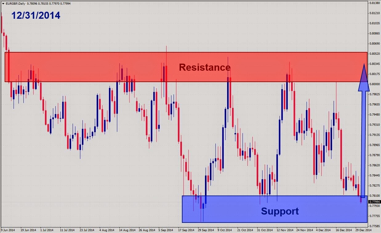 Forex major pairs babypips