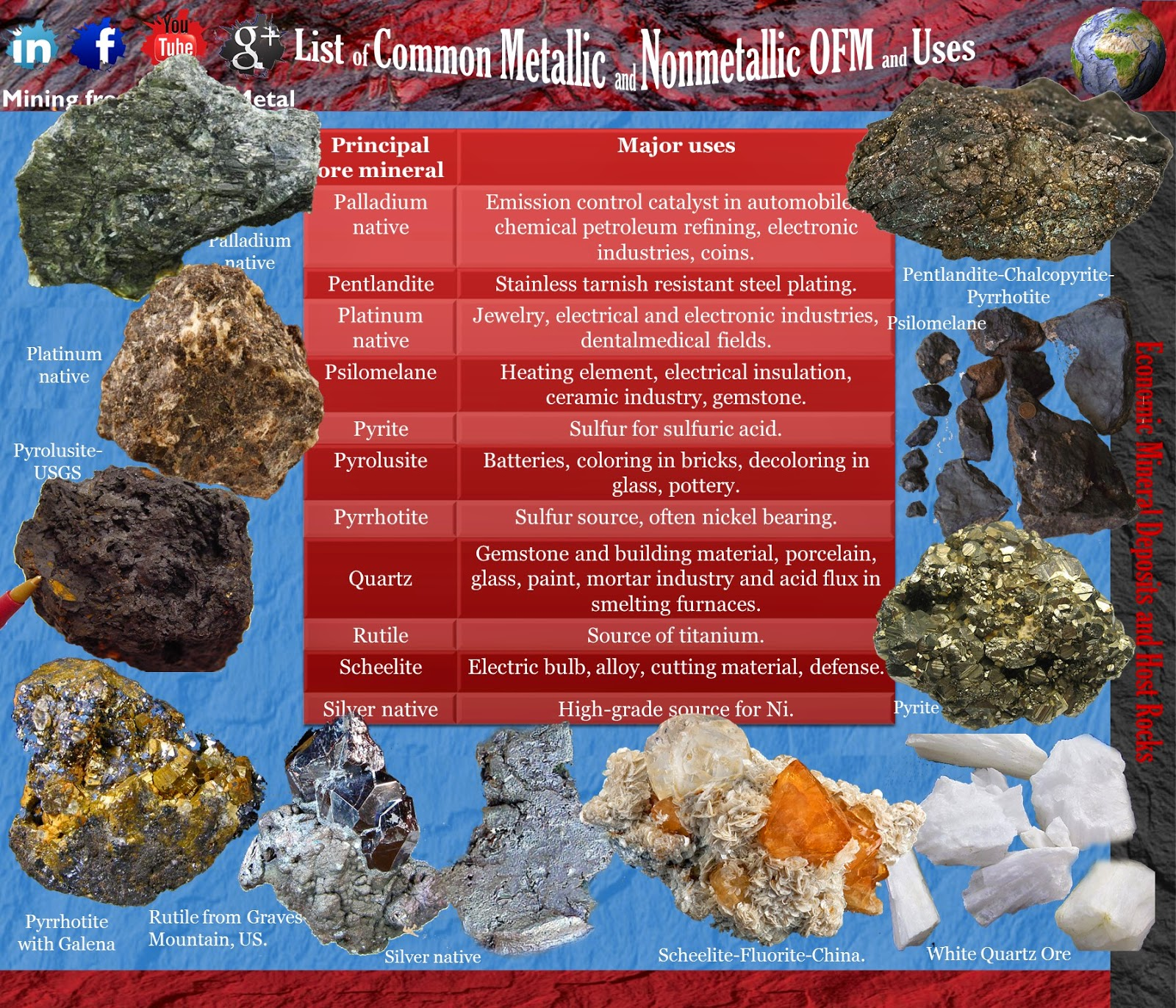 List of Common Metallic and Nonmetallic OFM and Uses 4