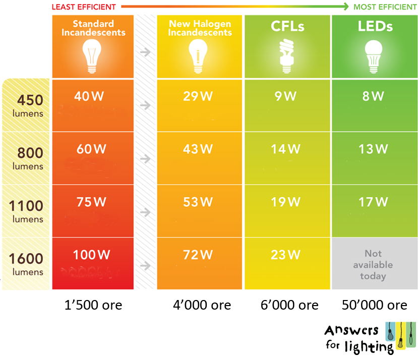 Answers for lighting i led una tecnologia in continua for Lampade a led lumen