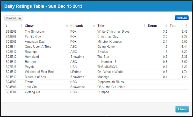 Final Adjusted TV Ratings for Sunday 15th December 2013