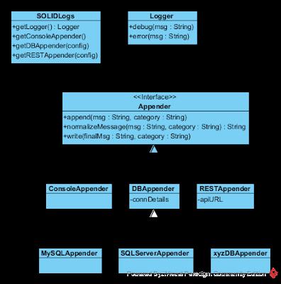 Dirty logging API