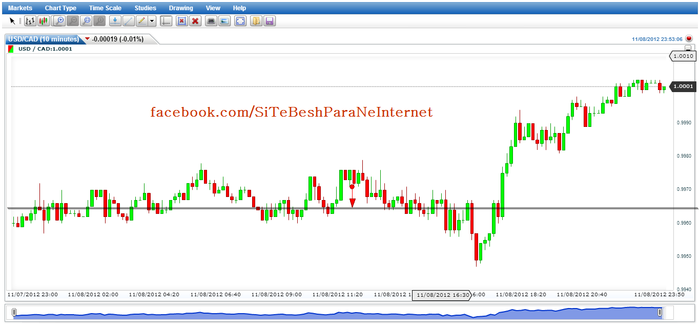 Cog stochastic and fx trend binary options strategy