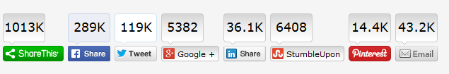 Trick To Get unlimited Google Plus Votes For Your Blog Post