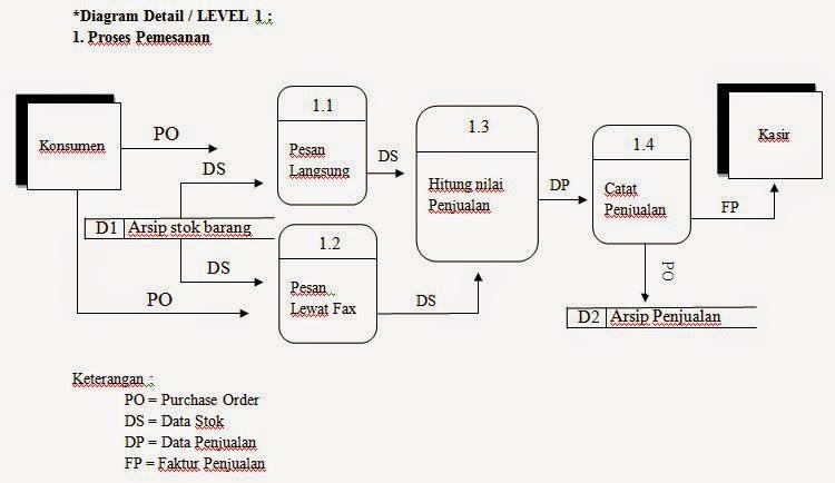 Kampung it diagram alir data dad sistem penjualan 1 diagram detail level 1 proses pemesanan ccuart Image collections