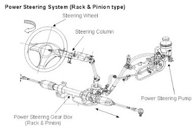 Rack And Pinion Ps
