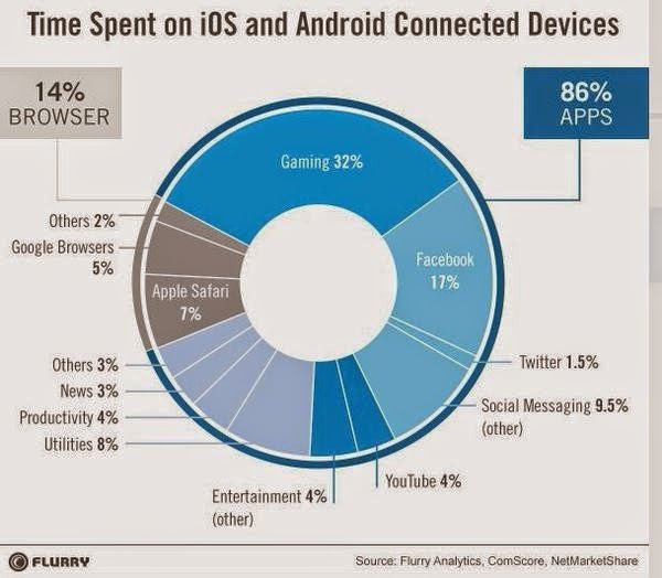 Time spent across cross device activity