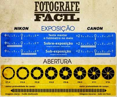 Fotografe Fácil - Infográfico