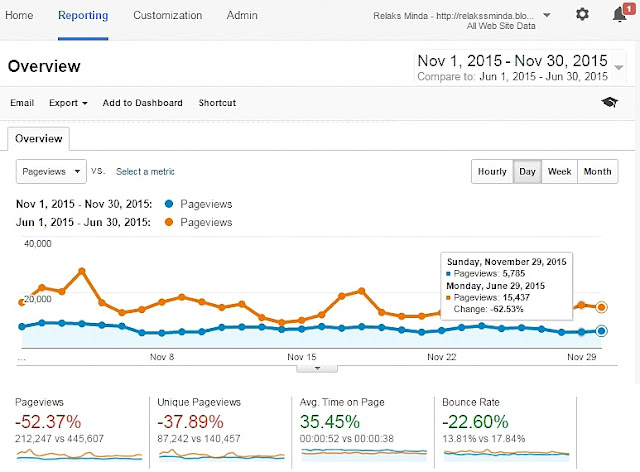 Data Google Analytics