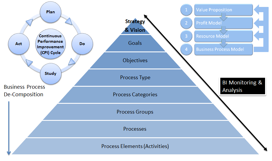Business Management Value Chain Consumer Products Processes