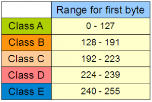 Pembagian Kelas - Kelas IP Address Lengkap - TutorialCaraKomputer.com