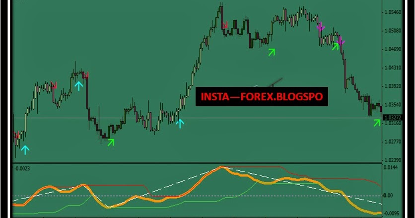 Forex trading with indicators