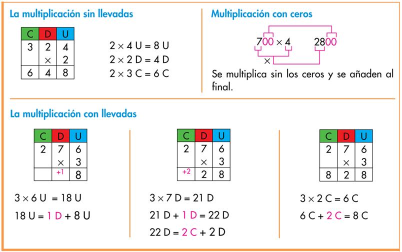 http://www.primerodecarlos.com/TERCERO_PRIMARIA/noviembre/Unidad4/actividades/mates/resumen_unidad4/index.html
