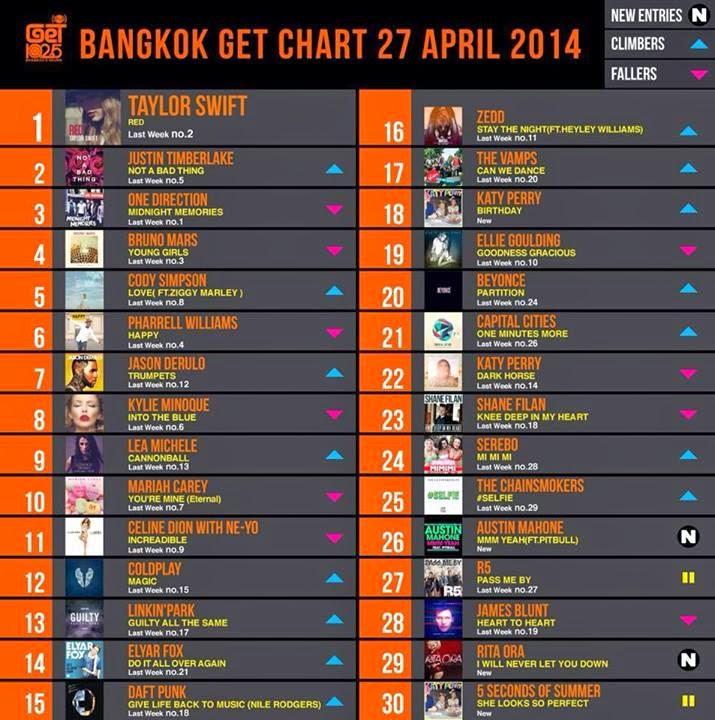 Download [Mp3]-[Hot New Official Chart] GET 102.5 FM Chart Top 30 Countdown Date 4 May 2014 คุณภาพเสียง 320Kbps [Shared] 4shared By Pleng-mun.com