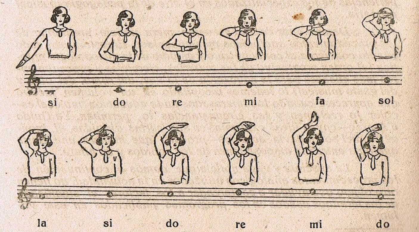Método Borguñó: Eurítmico, Vocal y Tonal.