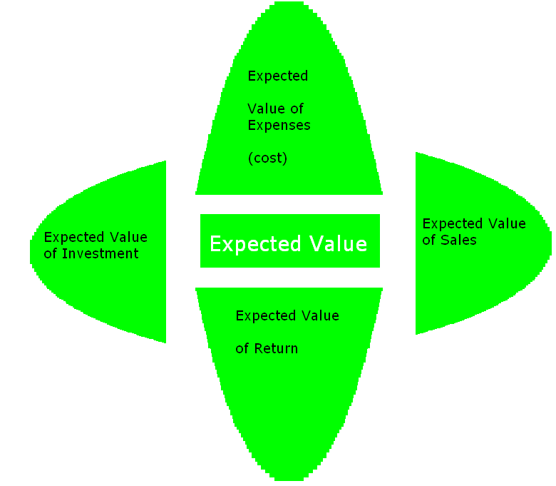 expected value