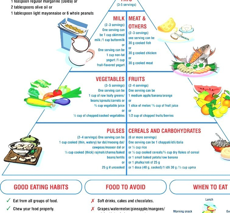 Dietary Chart & Sample Diet Plan for Diabetic Patients
