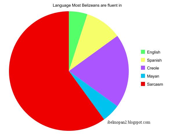 Belizean Languages