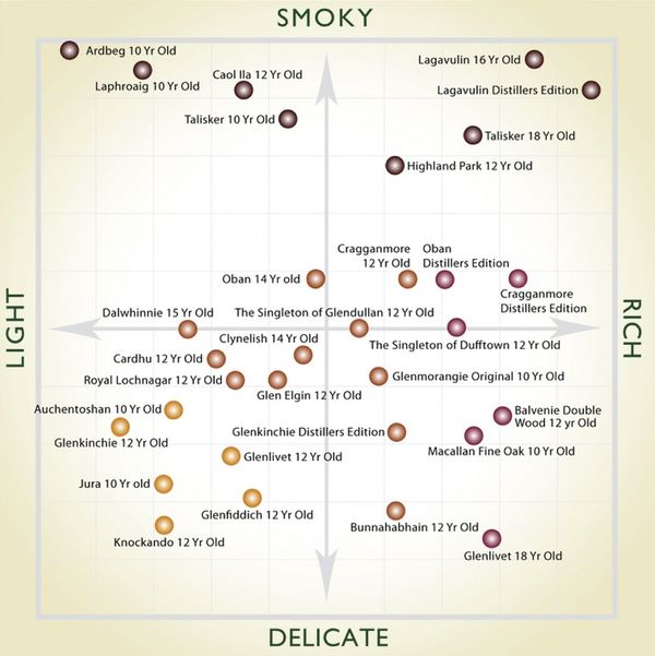 the malt whisky flavor map