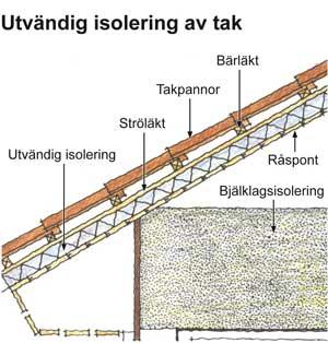 Utvändig isolering tak