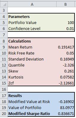 Modified Sharpe Ratio