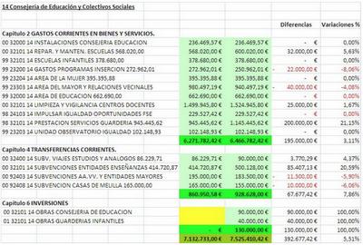 Presupuesto Melilla. CONSEJERIA DE EDUCACION 2012. FEDESME