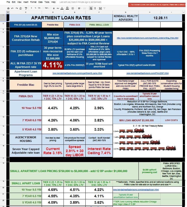 San jose fha loans