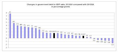 deuda de los Estados de la Unión Europea Primer Trimestre de 2013 Cuarto Trimestre 2012