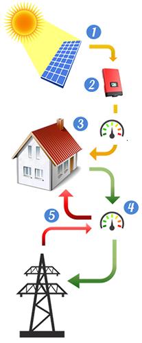 Πώς λειτουργεί το Net Metering